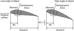 aerodynamic center (AC)