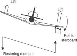 aerodynamic damping