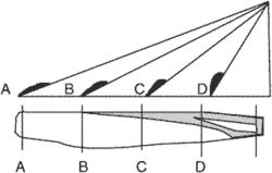 aerodynamic twist