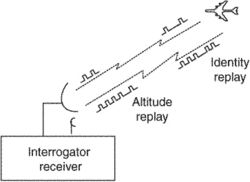 air traffic control radar beacon system (ATCRBS)
