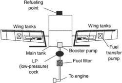 aircraft fuel system