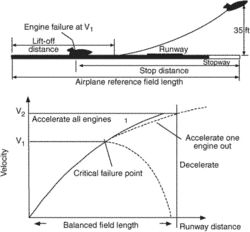 airplane reference field length