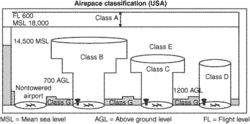 airspace control order