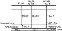 altitude datum