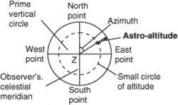 astro altitude