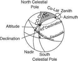 azimuth altitude