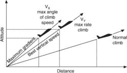 best angle-of-climb speed (Vx)