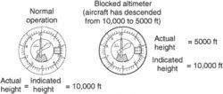blockage error—altimeter