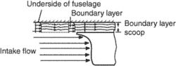 boundary-layer scoop