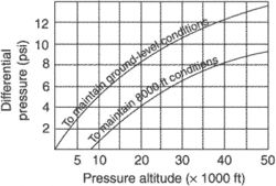 cabin differential pressure