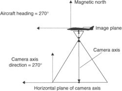 camera axis direction