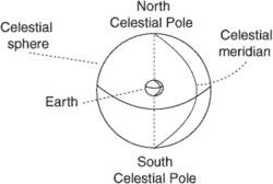 celestial meridian