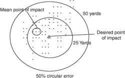 circular error (CE)