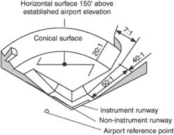 conical surface