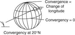 convergency