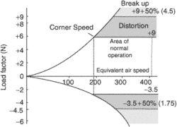 corner speed