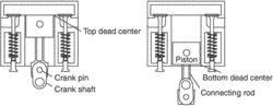 dead center position