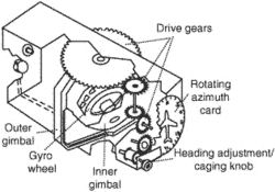 directional gyro