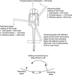 dissymmetry of rotor thrust