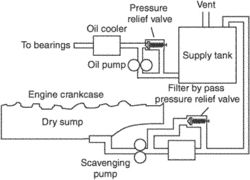 dry sump (lubrication) system