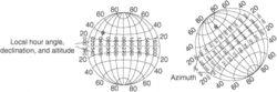 equatorial system