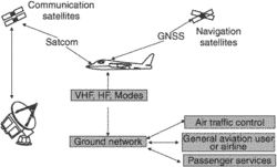 future air navigation systems (FANS)