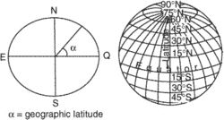 geographic latitude