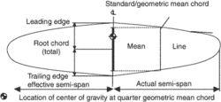 geometric mean chord
