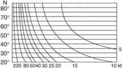 geostrophic scale