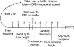 ground-controlled approach (GCA)