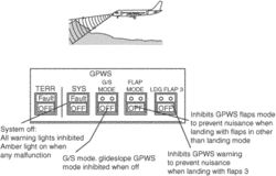 ground-proximity warning system (GPWS)