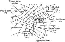 hyperbolic navigation system