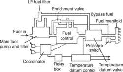 jet fuel control