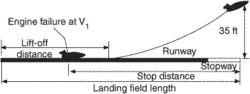 landing field length