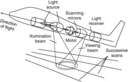 laser linescan system