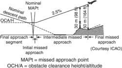 missed approach phases