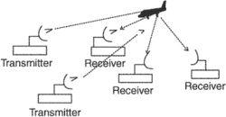 multistatic radar