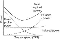 rotor-induced power