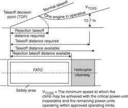 takeoff decision point (TDP)