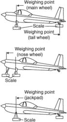weighing points