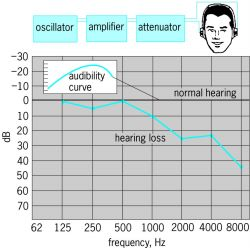 Audiogram for determining the audibility curve for pure-tone hearing loss at various frequency levels