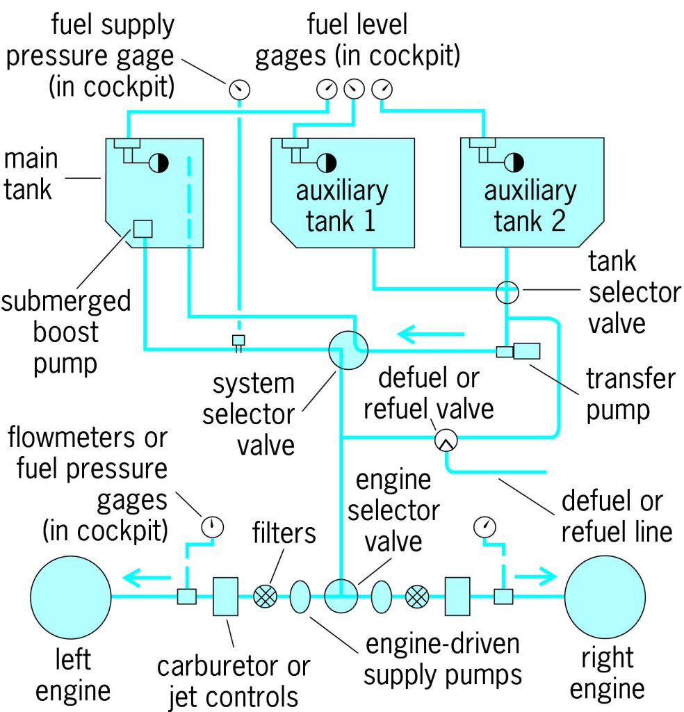 Full Size Picture Diagram Of A Typical Aircraft Fuel System Pump Engine