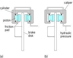 Caliper disk brake