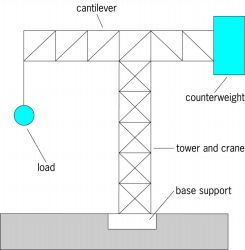 Cantilever configuration in the form of a tower support crane