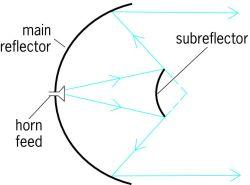 Cassegrain system