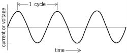 Diagram of sinusoidal alternating current