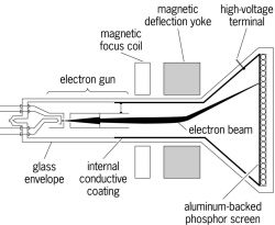 Elements of a cathode-ray tube