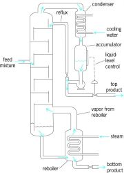 Elements of a distillation column