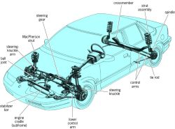 Front-wheel-drive car with MacPherson-strut front suspension and strut-type independent rear suspension