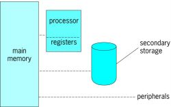 Computer systems architecture | Article about computer systems ...